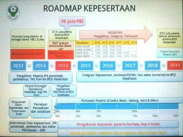 Roadmap Kepesertaan